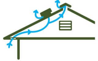 Вентиляция по чердаку – правда и заблуждения, особенности устройства и советы