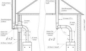 Как сделать дымоход для газового котла – требования, материалы, способы монтажа