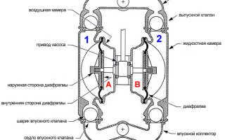 Вакуумный насос мембранный – устройство, принцип работы, применение