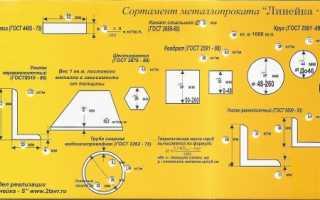 Размеры и вес двутавровой балки