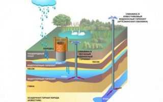 Карта водоносных слоев – виды, необходимость составления и использования