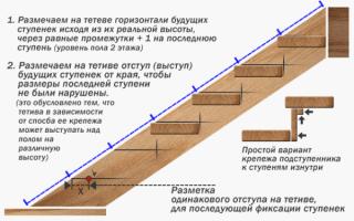 Тетива для лестницы своими руками – возможность попробовать собственные силы