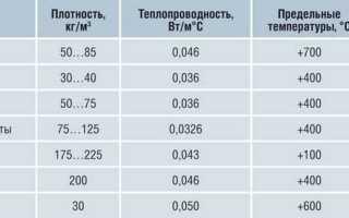 Утепление базальтовой ватой: пошаговая инструкция