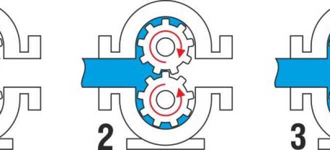 Пластинчато роторный насос – классификация и конструктивные особенности