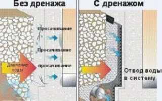 Отвод воды от фундамента дома – талой, ливневой, грунтовой и создание водораздел