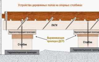 Как сделать пол на лагах в частном и многоэтажном доме