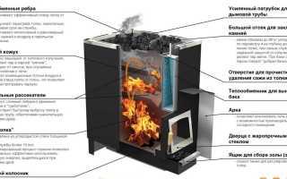 Стеклянная дверь для печи: основные функции и немного о жаростойких стеклах