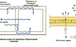 Как сделать потолок с шумоизоляцией в своей квартире: руководство