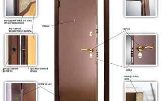 Входные двери «Аргус» – особенности конструкции, запорная система, отделка